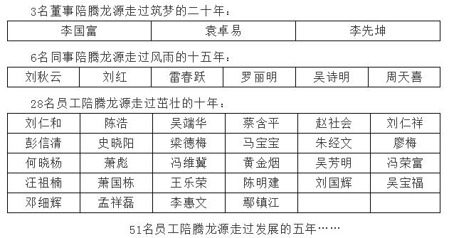 筑梦二十年,携手再出发 ——腾龙源20周年感恩回忆录7.png